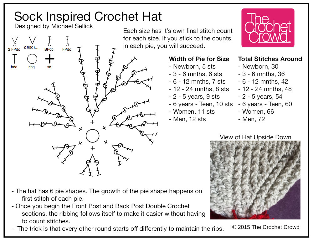 Crochet sock hats all sizes tutorial the crochet crowd crochet sock monkey inspired hat crochet diagram ccuart Gallery