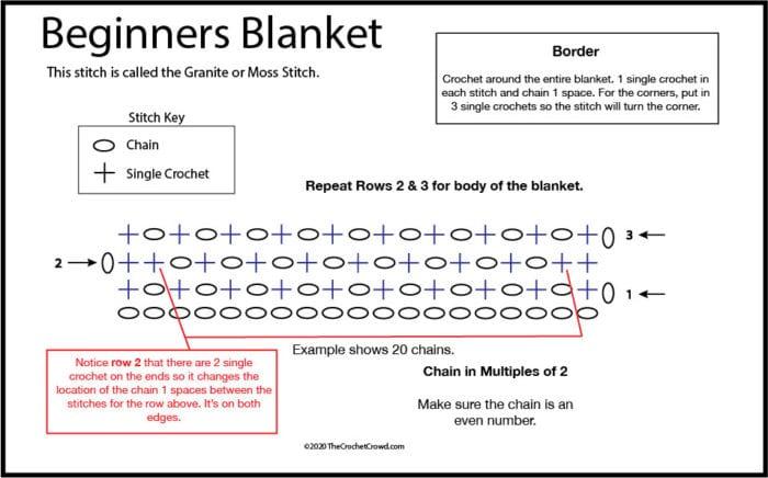 Crochet Beginners Blanket Diagram