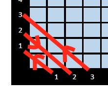 Corner to Corner Graphs