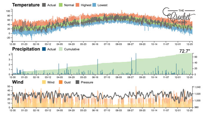 Crochet Temperature Weather Data Information