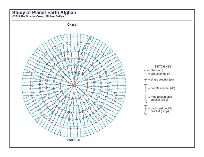Study of Planet Earth Week 1