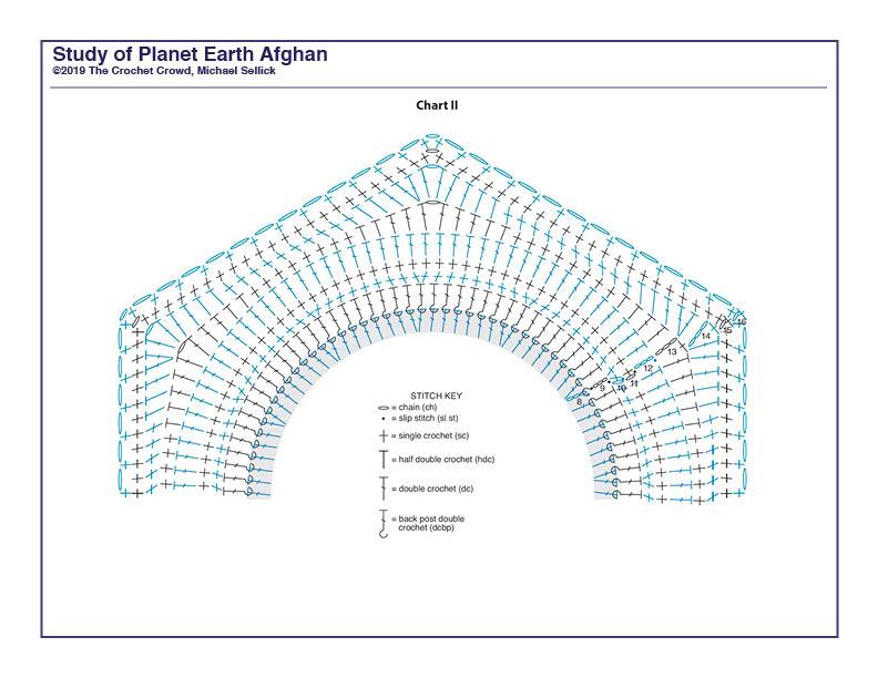 Study of Planet Earth Week 2