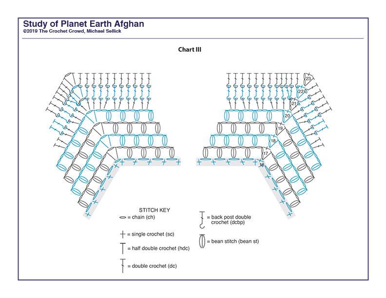 Study of Planet Earth Week 3