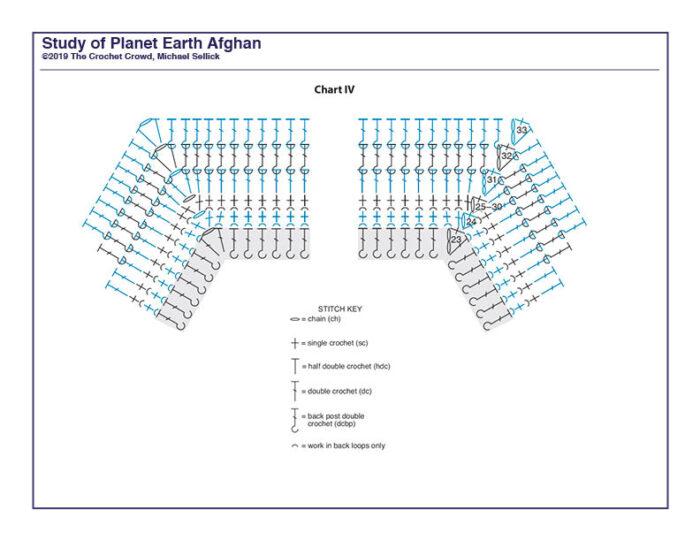 Study of Planet Earth Week 4