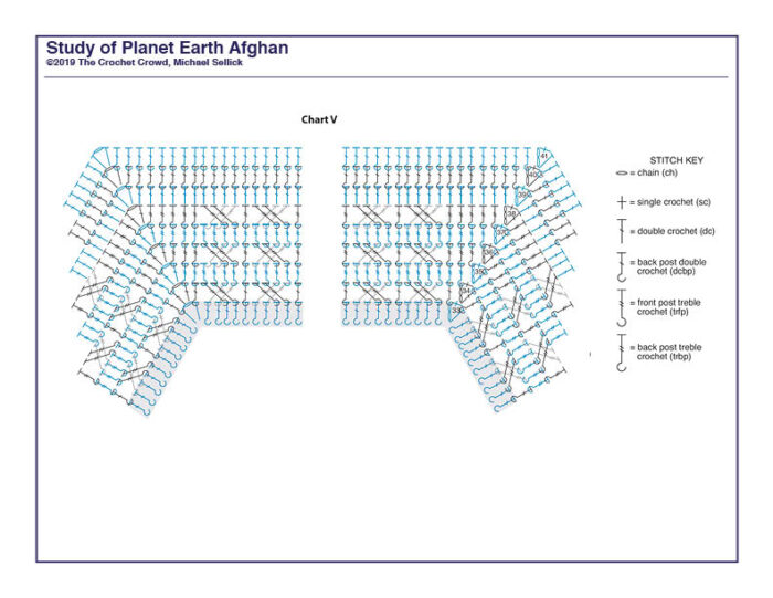 Study of Planet Earth Week 6