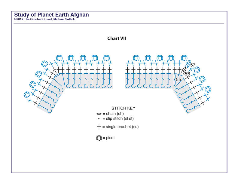 Study of Planet Earth Week 7
