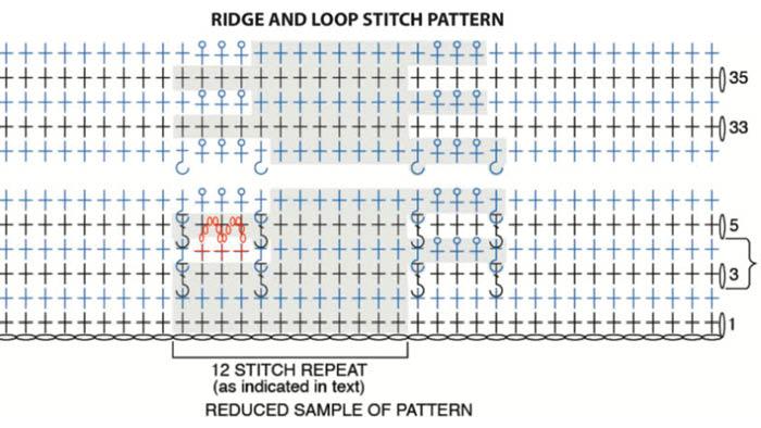 Ridge and Loop Week 1 A